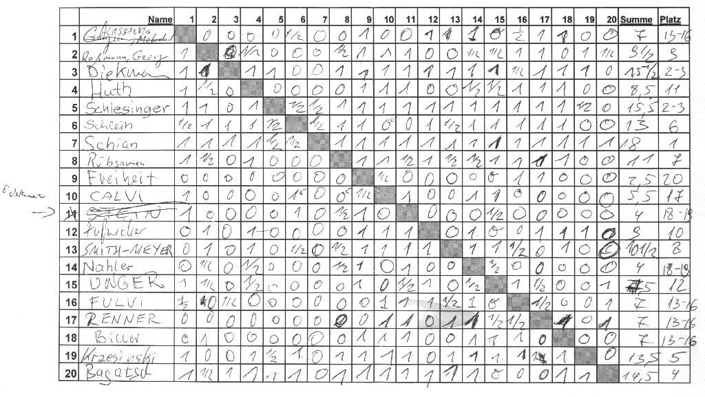 Die Ergebnisse des Blitzturniers (A-Gruppe) Schachfreunde Frankfurt 1921 e.V.