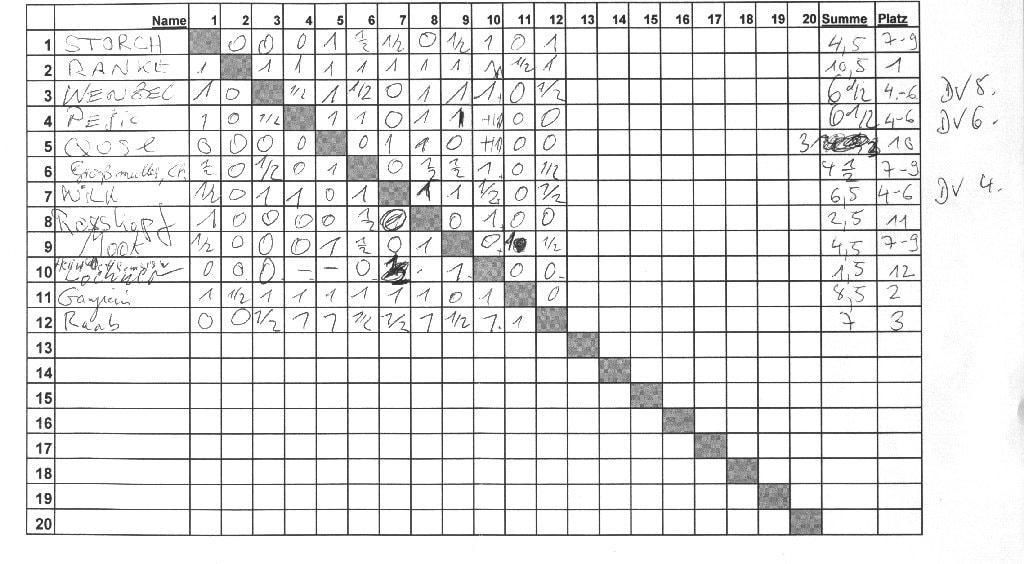 Die Ergebnisse des Blitzturniers (B-Gruppe) Schachfreunde Frankfurt 1921 e.V.