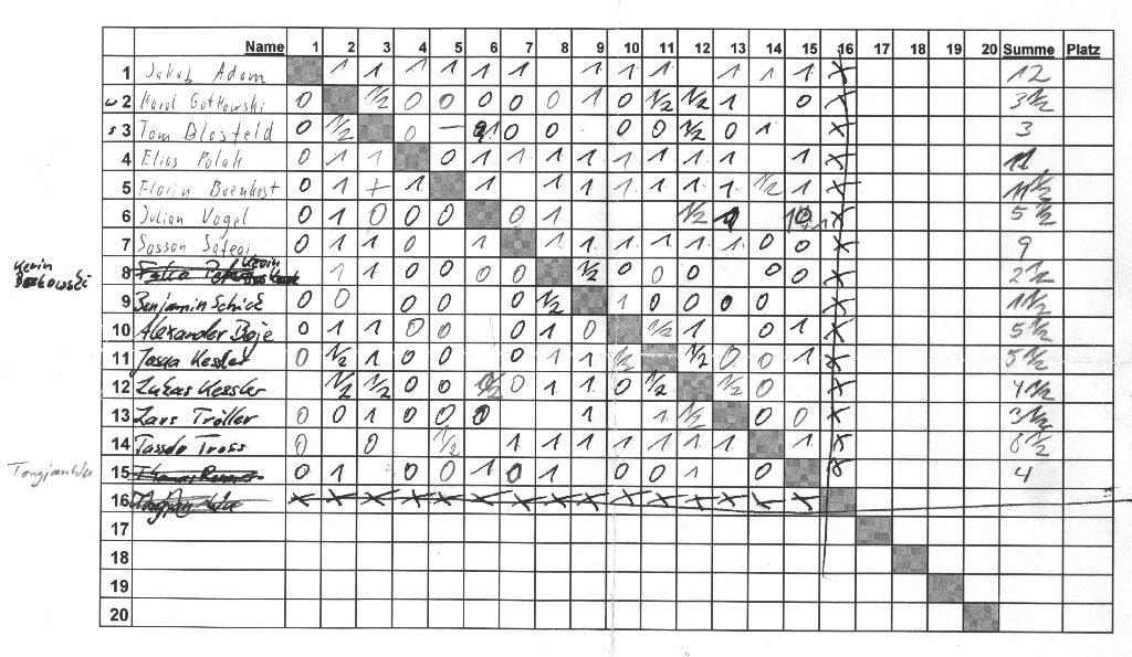 Die Ergebnisse des Jugendturniers Schachfreunde Frankfurt 1921 e.V.
