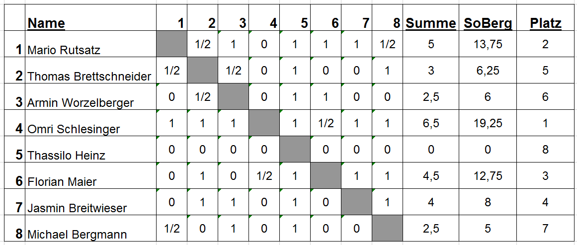 Monatsblitz Kreuztabelle Runde1